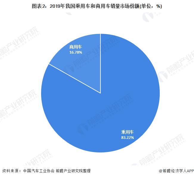 图表2:2019年我国乘用车和商用车销量市场份额(单位:%)